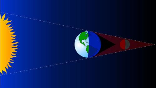 Image montrant la réfraction de la lumière solaire